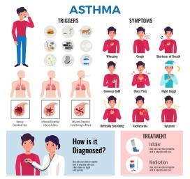 哮喘慢性疾病平面信息图表元素下载